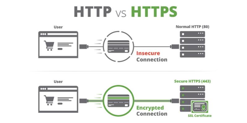 Ce e certificatul SSL și de ce e obligatoriu pentru site-ul sălii tale de fitness